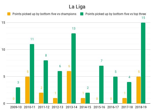 La Liga Top vs bottom