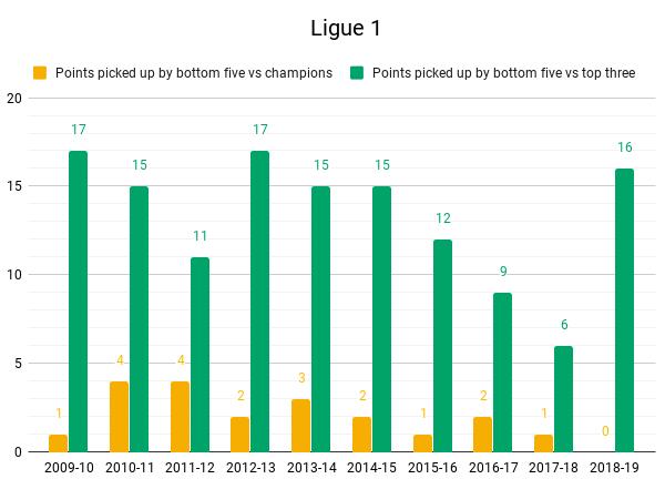 Ligue 1 Top vs bottom