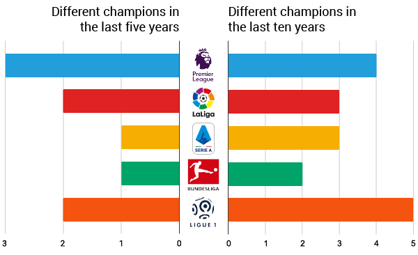 Different champions in five-ten years