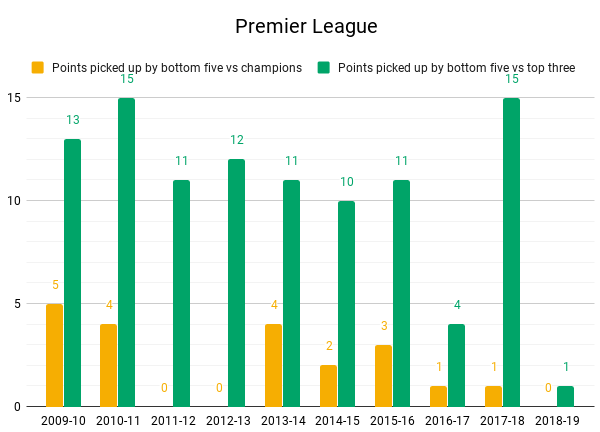 Premier League top vs Bottom