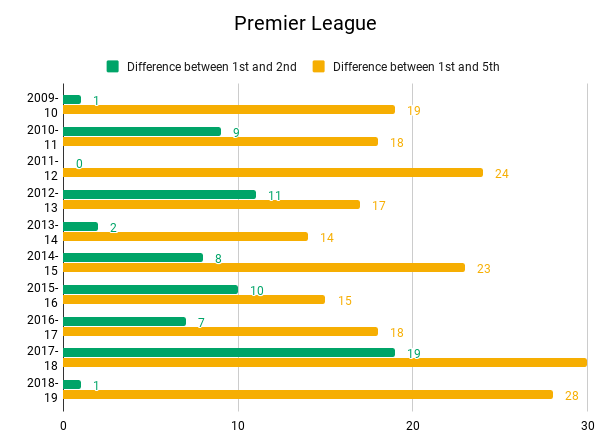Comparisons of teams finishing in 1st, 2nd and 5th in various leagues.