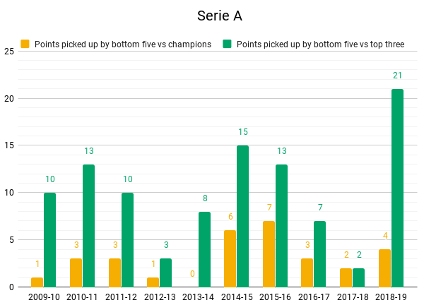 Serie A top vs bottom