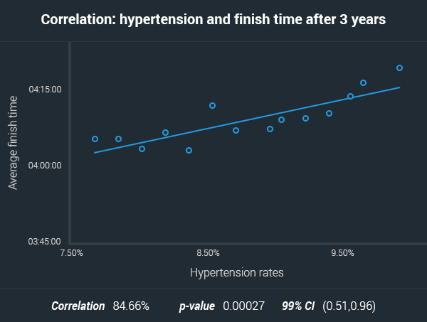 delayed effects of hypertension over marathon finish times