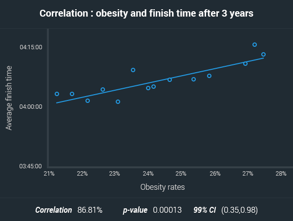 delayed effects of obesity over marathon finish time australia
