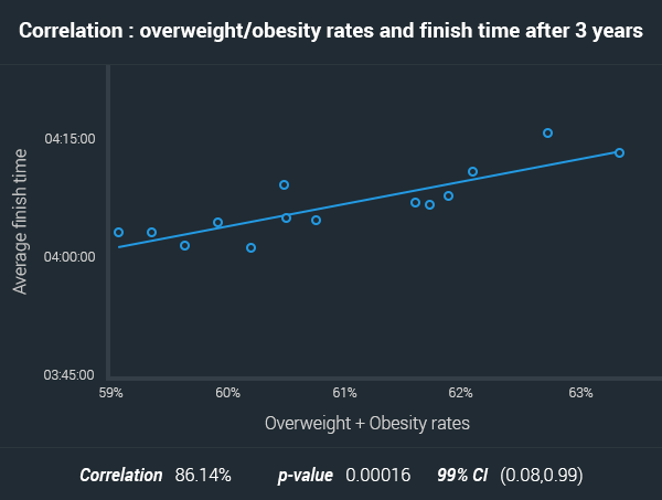 obesity effects over finish times marathons australia