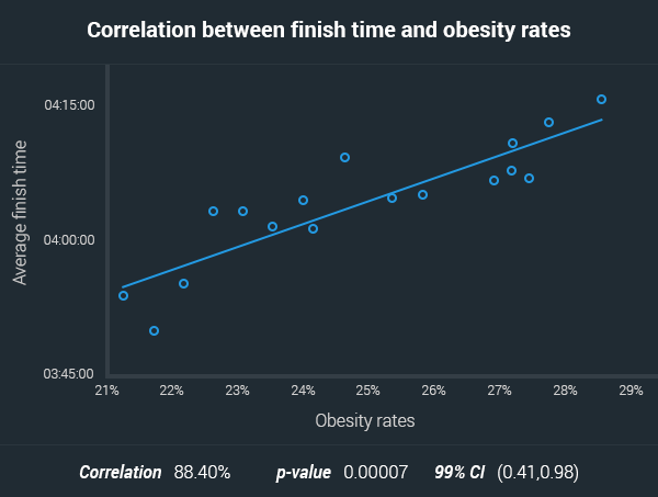 correlations between finish times and obesity rates aussies marathons