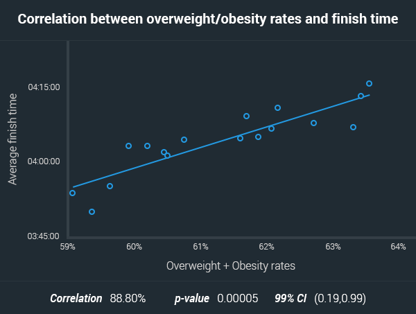 correlations between obesity rates and finish times aussies marathons