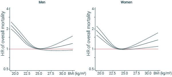 mortality and BMI correlation