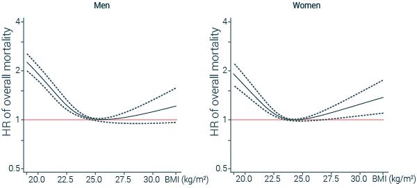 mortality and BMI correlation