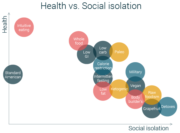 health vs social isolation diets