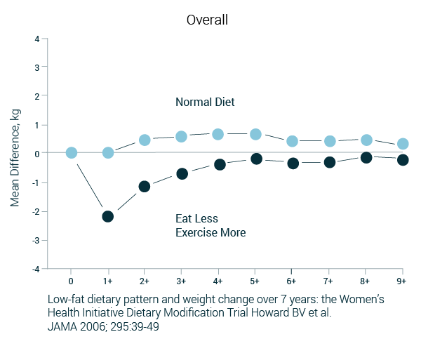 women's health initiative trial