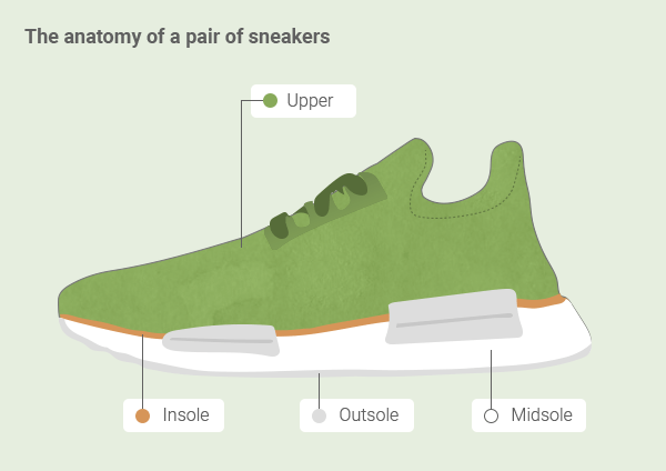 All Eco Sneakers Do Is Kill The Planet