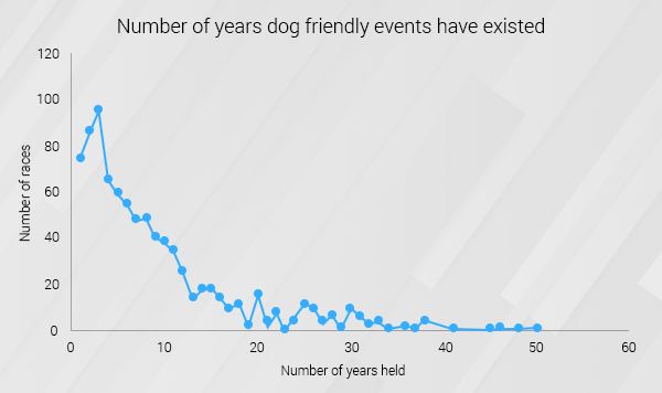 number of years dog friendly races have existed