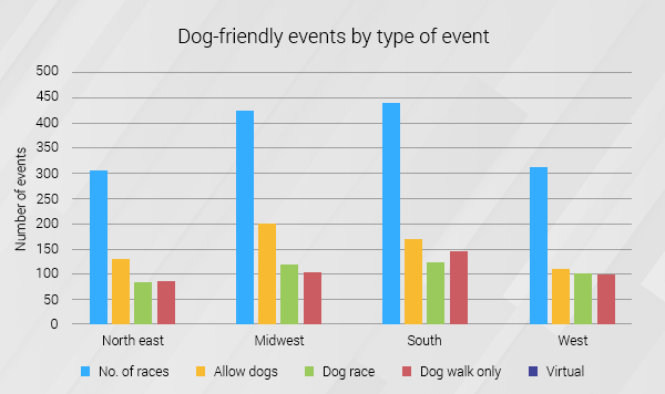 Dog Friendly Events by Type of Event