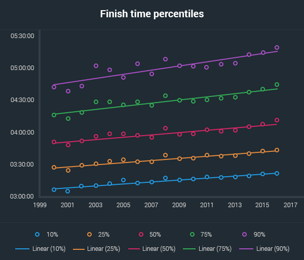 finish times percentiles aussies marathons