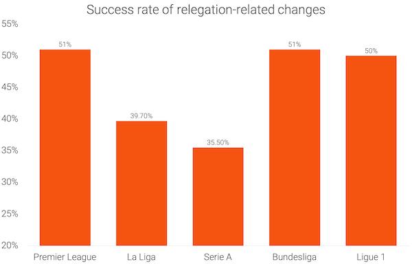 Success-rate