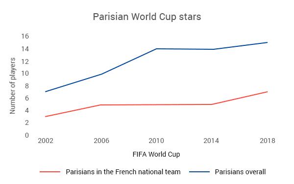 Parisians overall