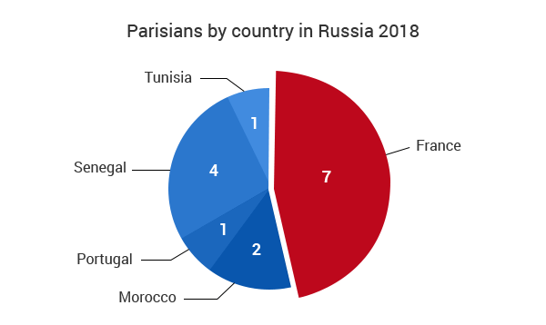 Parisians by country in Russia