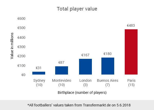 Parisian value at World Cup