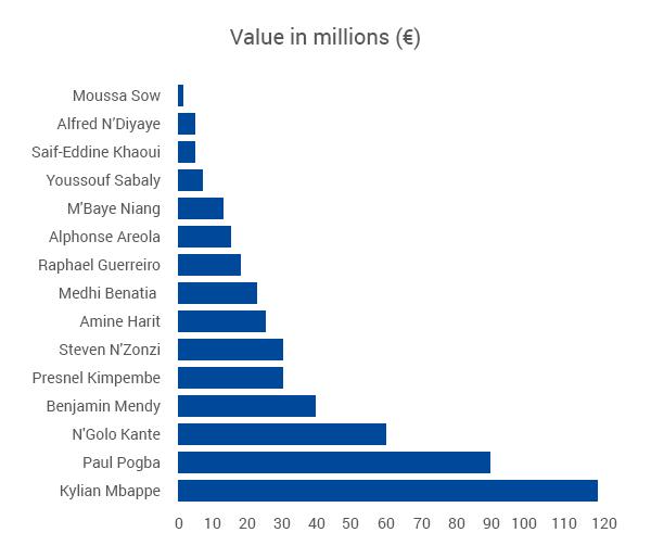 Individual Parisian Value at World Cup