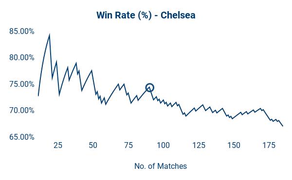 95 Games: Jose Mourinho's Shelf Life [Data Analysis] | RunRepeat