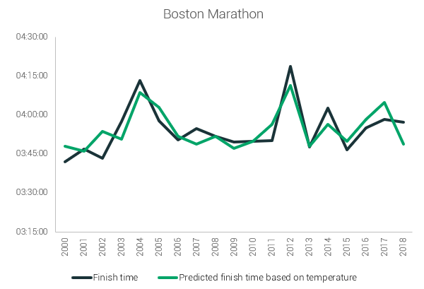 boston marathon prediction