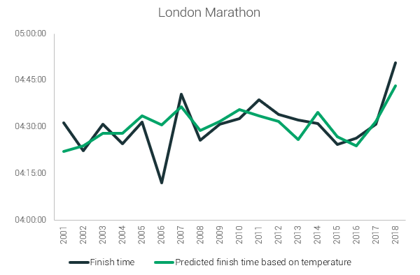 london temperature prediction