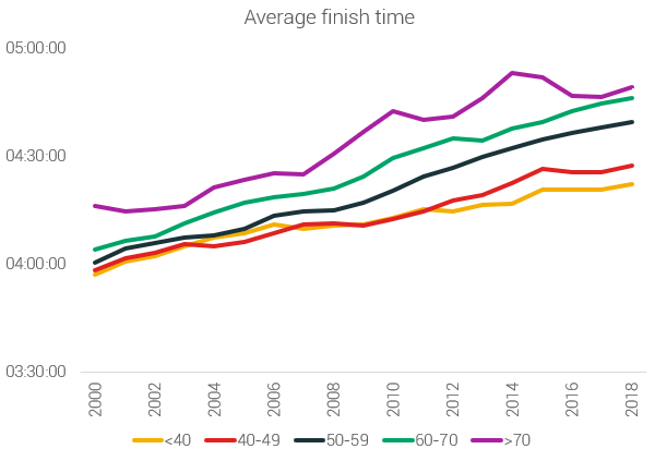 marathon finish times based on temperature