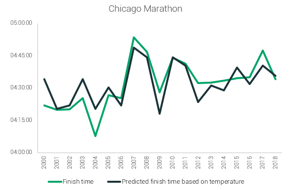 chicago temperature prediction