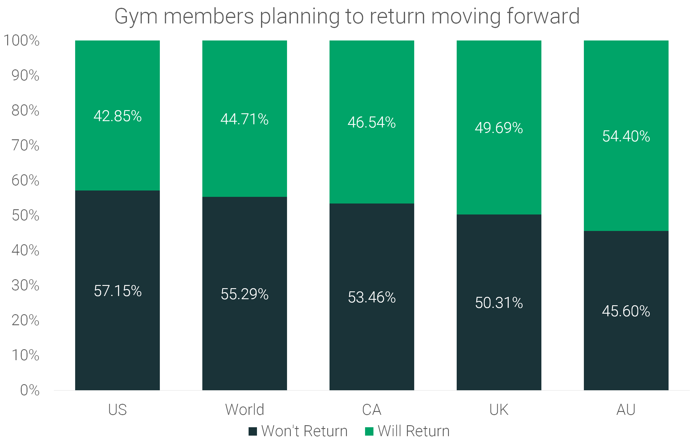 Gym-member-planning-to-return-moving-forward