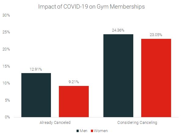 Impact-of-Pandemic-On-Gym-Memberships-By-Gender-2