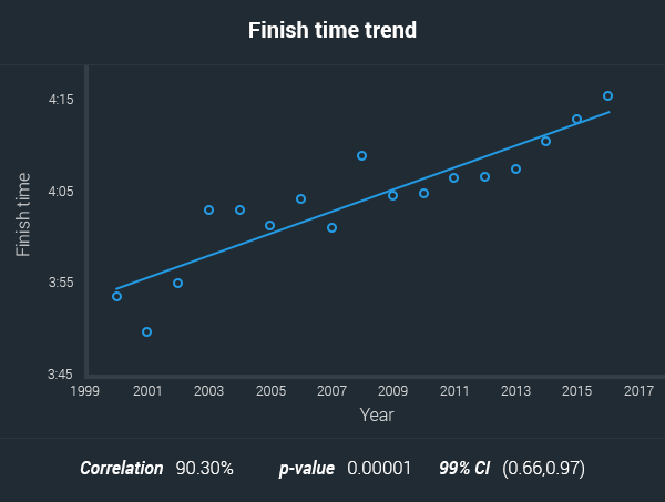 aussies marathon finish time trend