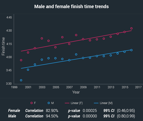 gender differences in finish times aussies marathons