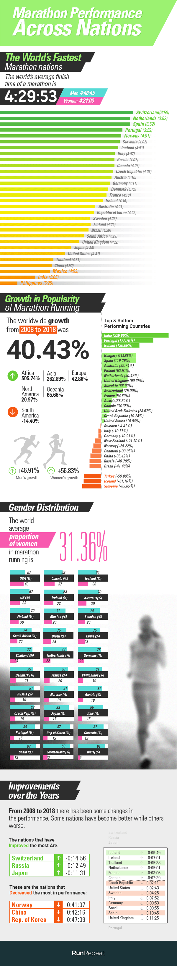 Marathon Statistics 2019 Worldwide (Research)