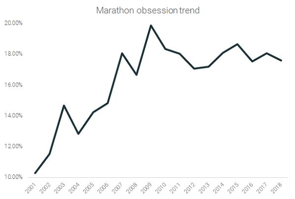 Marathon Obsession Trend (2)