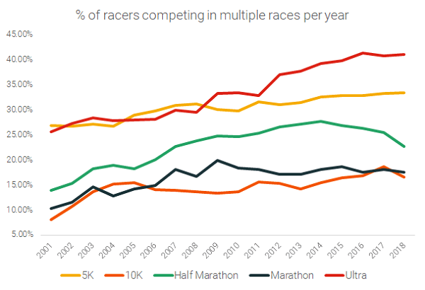 Racers Competing in More than One Race Per Year (4)