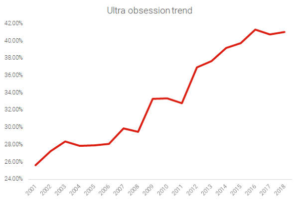 Ultra Obsession Trend (2)