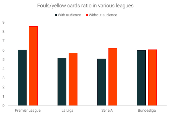 Fouls-cards-ratio-all