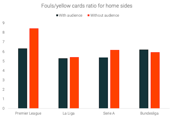 Fouls-cards-ratio-home