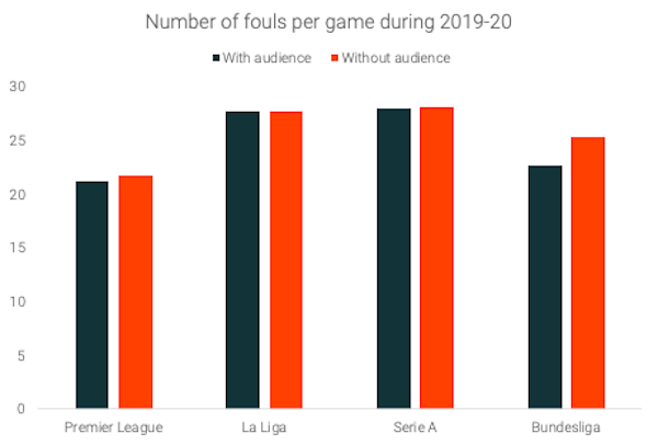 Number-of-fouls-every-game