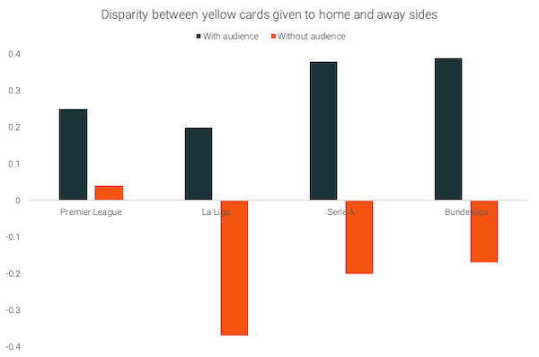 Yellow-cards-disparity