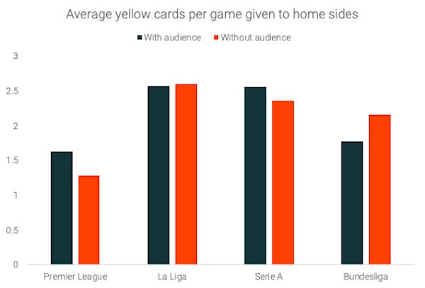 Yellow-cards-home-sides