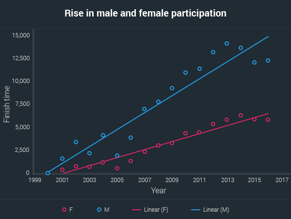 rise in male and female participation aussies marathons