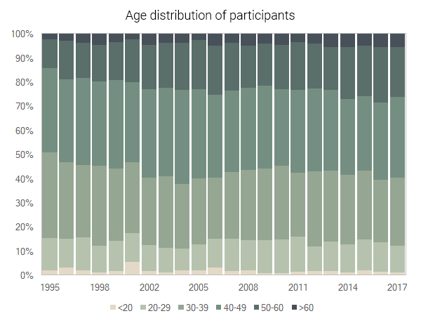 age distribution rocket city