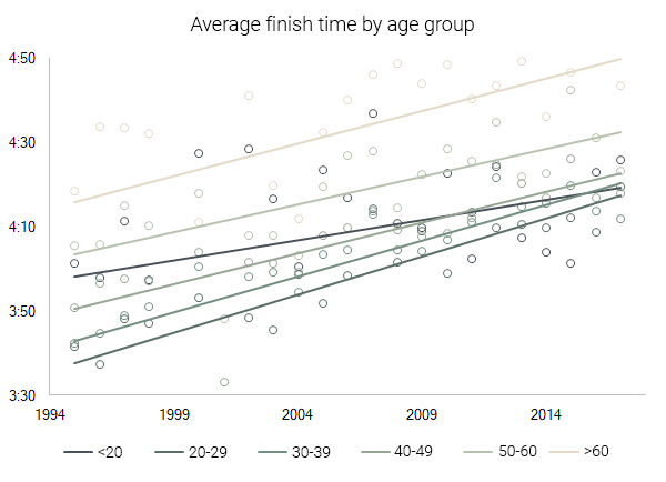 average finish time by age group rocket