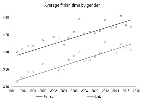 gender finish time trend rocket city