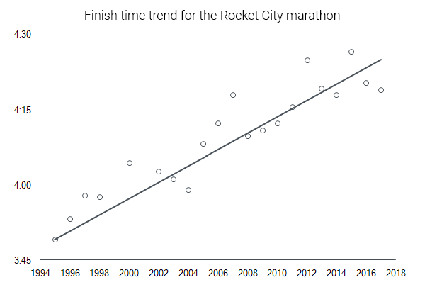 general trend rocket city marathon