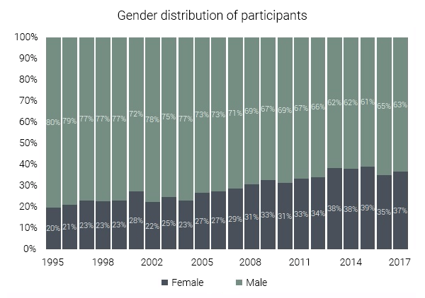 gender distribution rocket city runners