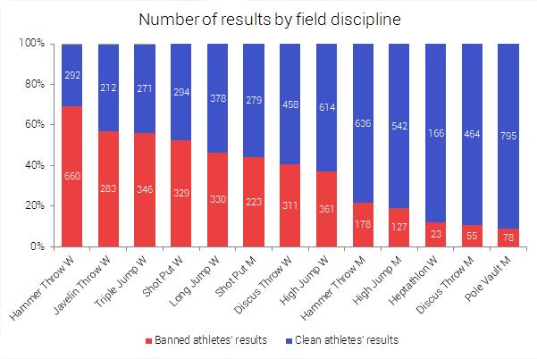 Discipline sul campo in numero di risultati