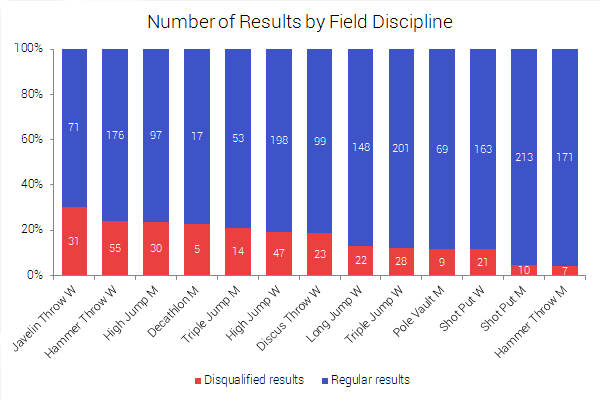 Field disciplines in numbers of results